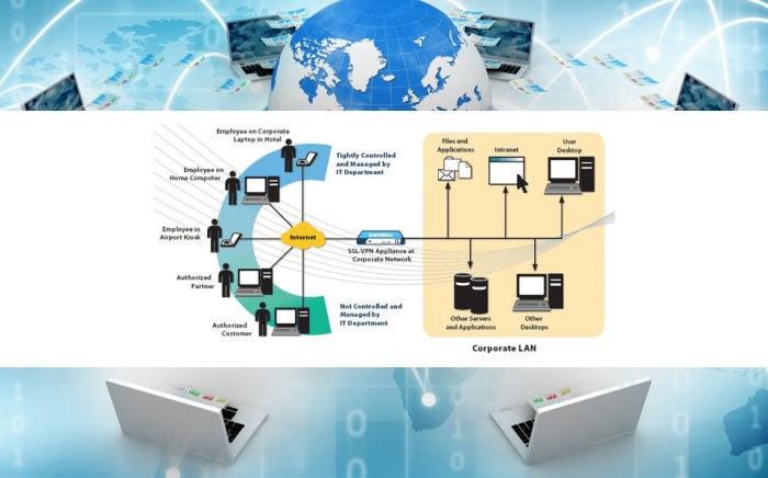VPN. Interconexión de Redes y accesos externos