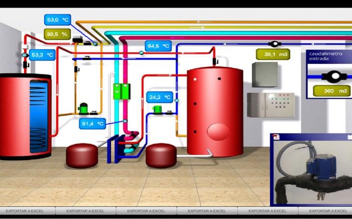 Monitorización del Sistema de Agua Caliente Sanitaria, Automatización Industrial