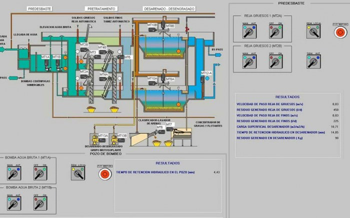 SCADA de Control de una EDAR, Automatización Industrial