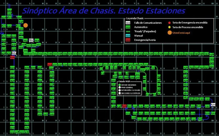 Sinóptico Área Chasis, Automatización Industrial