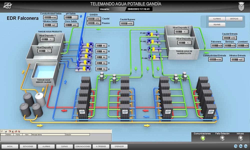Telemando Tratamiento de Agua Potable, Automatización Industrial