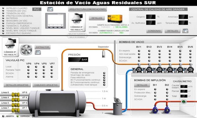 MONITORIZACIÓN REMOTA DE UN SISTEMA DE VACÍO PARA RECOLECCIÓN DE AGUAS RESIDUALES, Automatización Industrial